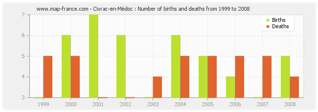Civrac-en-Médoc : Number of births and deaths from 1999 to 2008