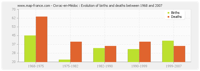 Civrac-en-Médoc : Evolution of births and deaths between 1968 and 2007