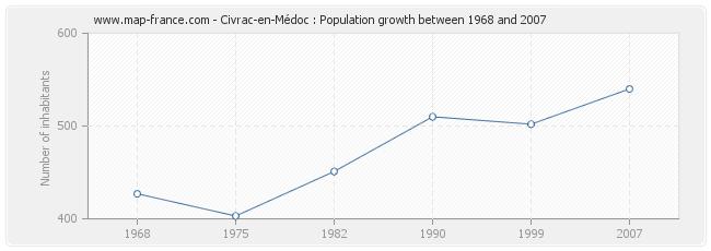 Population Civrac-en-Médoc