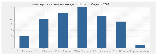 Women age distribution of Cleyrac in 2007