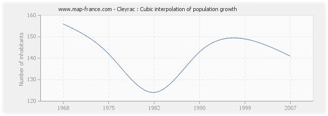 Cleyrac : Cubic interpolation of population growth