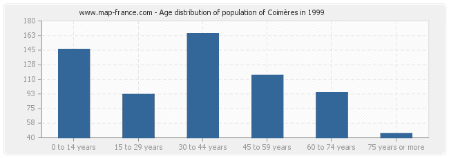 Age distribution of population of Coimères in 1999