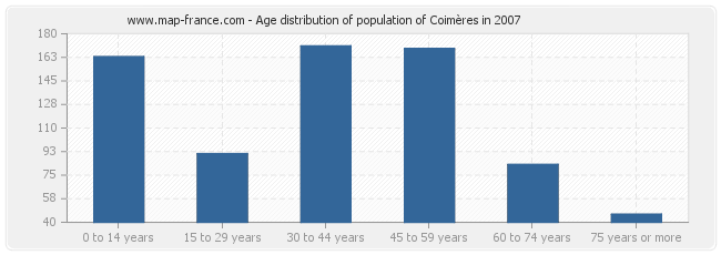 Age distribution of population of Coimères in 2007