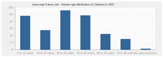 Women age distribution of Coimères in 2007