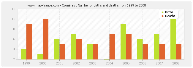 Coimères : Number of births and deaths from 1999 to 2008