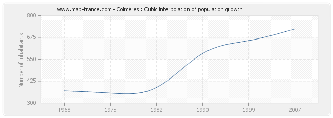 Coimères : Cubic interpolation of population growth