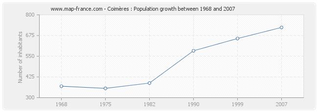 Population Coimères