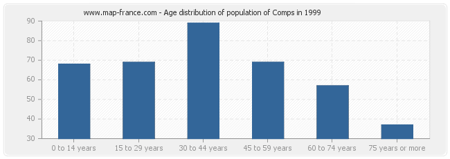 Age distribution of population of Comps in 1999