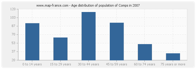 Age distribution of population of Comps in 2007