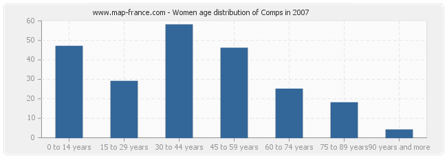 Women age distribution of Comps in 2007