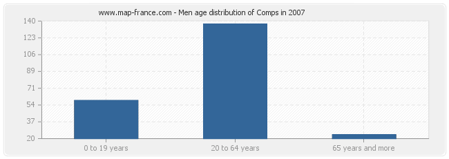 Men age distribution of Comps in 2007