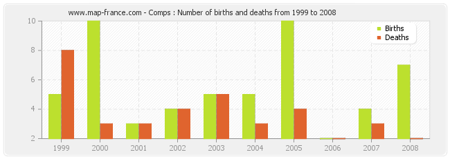 Comps : Number of births and deaths from 1999 to 2008