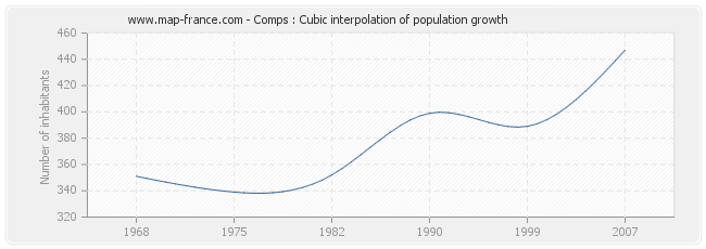 Comps : Cubic interpolation of population growth