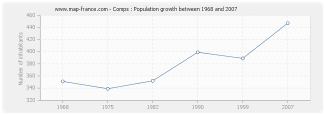 Population Comps