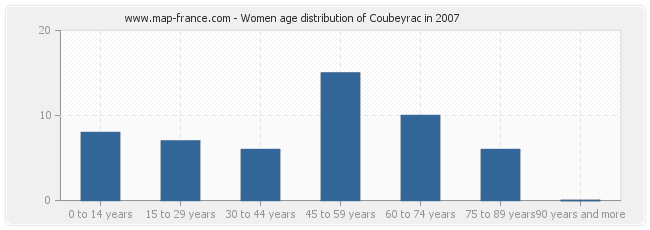 Women age distribution of Coubeyrac in 2007