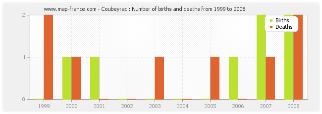 Coubeyrac : Number of births and deaths from 1999 to 2008