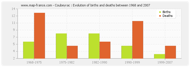 Coubeyrac : Evolution of births and deaths between 1968 and 2007