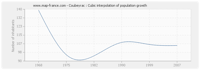 Coubeyrac : Cubic interpolation of population growth