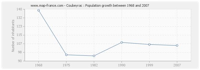 Population Coubeyrac