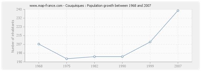 Population Couquèques