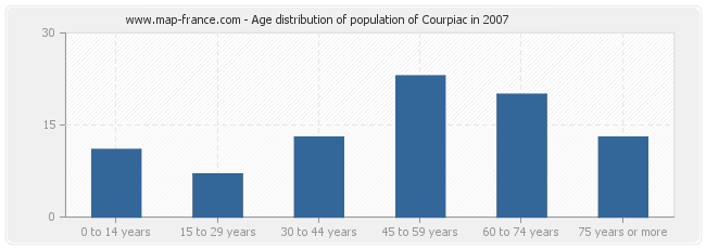 Age distribution of population of Courpiac in 2007