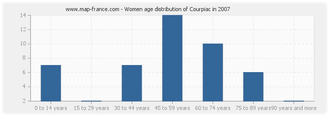 Women age distribution of Courpiac in 2007