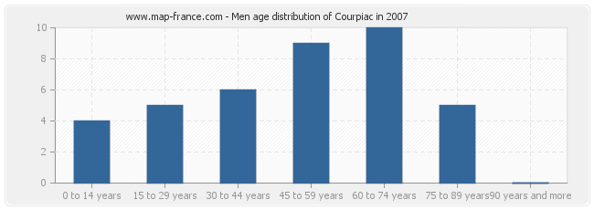 Men age distribution of Courpiac in 2007