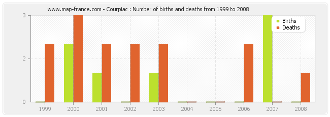 Courpiac : Number of births and deaths from 1999 to 2008