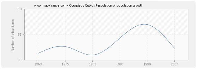 Courpiac : Cubic interpolation of population growth