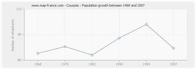 Population Courpiac