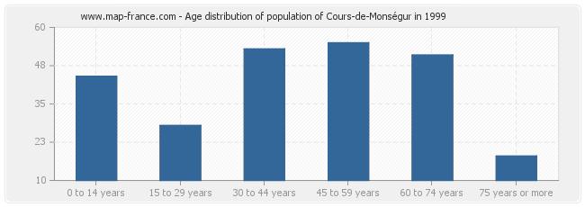 Age distribution of population of Cours-de-Monségur in 1999