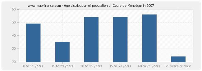Age distribution of population of Cours-de-Monségur in 2007