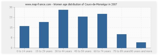 Women age distribution of Cours-de-Monségur in 2007