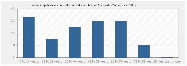 Men age distribution of Cours-de-Monségur in 2007