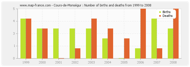 Cours-de-Monségur : Number of births and deaths from 1999 to 2008
