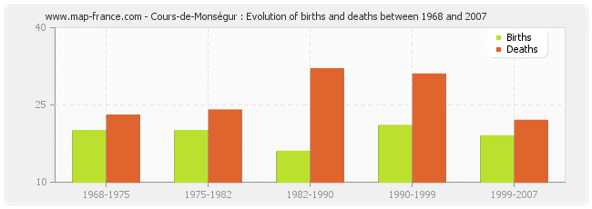 Cours-de-Monségur : Evolution of births and deaths between 1968 and 2007