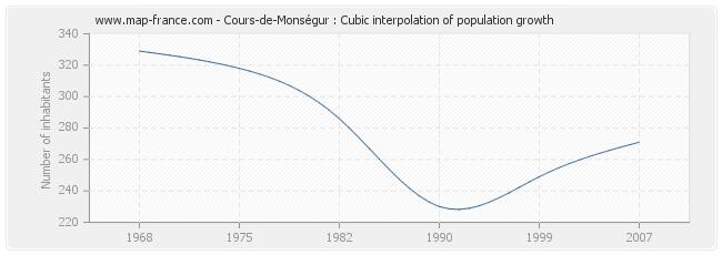 Cours-de-Monségur : Cubic interpolation of population growth