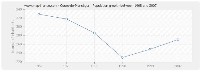 Population Cours-de-Monségur