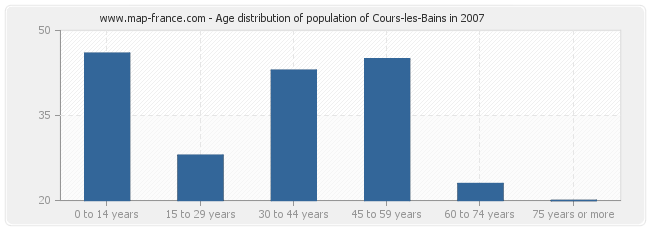 Age distribution of population of Cours-les-Bains in 2007