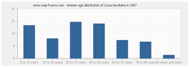 Women age distribution of Cours-les-Bains in 2007