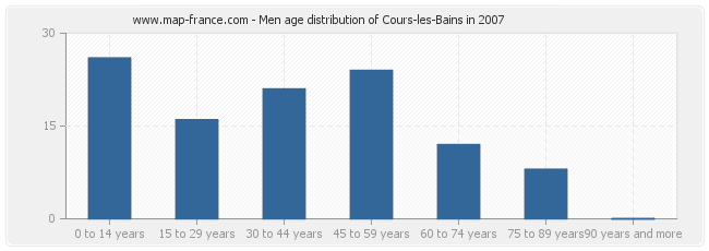 Men age distribution of Cours-les-Bains in 2007