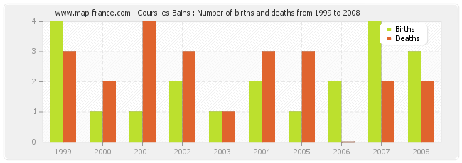 Cours-les-Bains : Number of births and deaths from 1999 to 2008