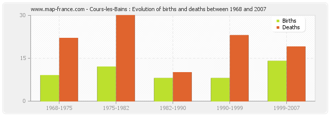 Cours-les-Bains : Evolution of births and deaths between 1968 and 2007