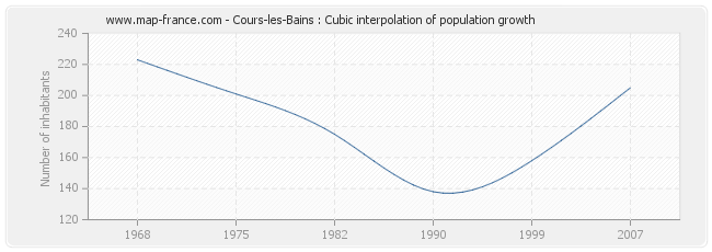 Cours-les-Bains : Cubic interpolation of population growth