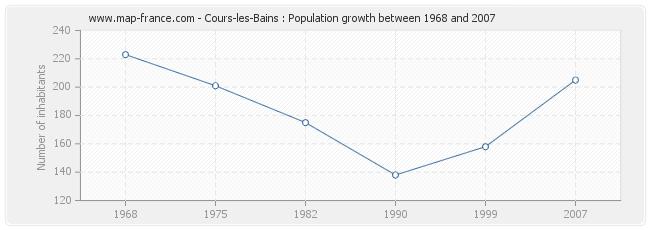 Population Cours-les-Bains