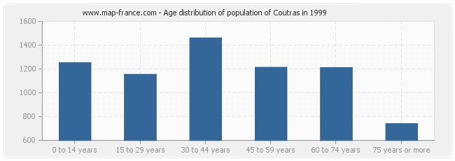 Age distribution of population of Coutras in 1999