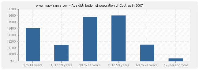 Age distribution of population of Coutras in 2007