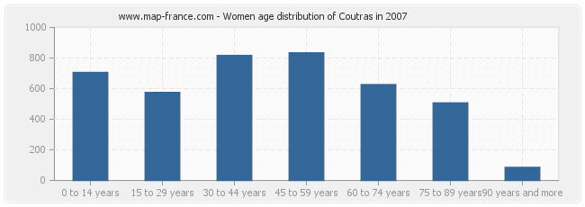 Women age distribution of Coutras in 2007