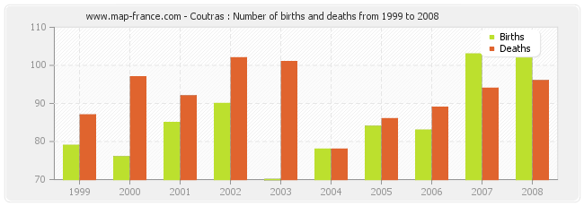 Coutras : Number of births and deaths from 1999 to 2008