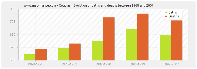 Coutras : Evolution of births and deaths between 1968 and 2007